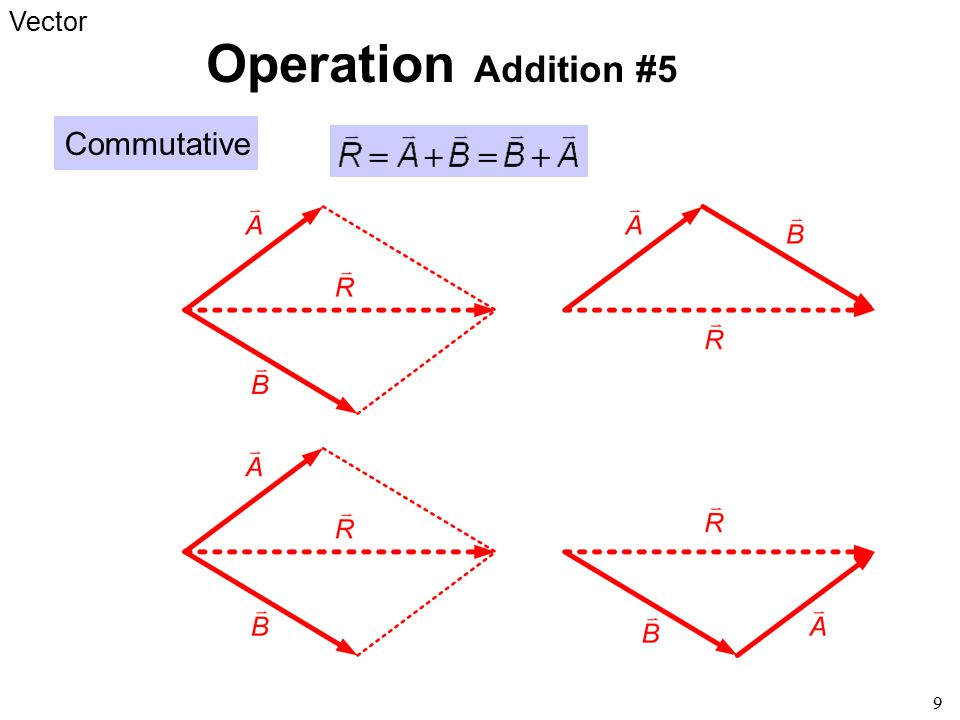 F F F2F2 F1F1 F2F2 F1F1 F F F2F2 F1F1 R1R1 R2R2 R R Point of application R This graphical method can be used to find Line of action Special case: Addition of Parallel Sliding Force F F F2F2 F1F1 R1R1 R2R2 R1R1 R2R2 line of action The better and efficient way will be discussed later, when we learn the concept of moment , couple , and resultant force