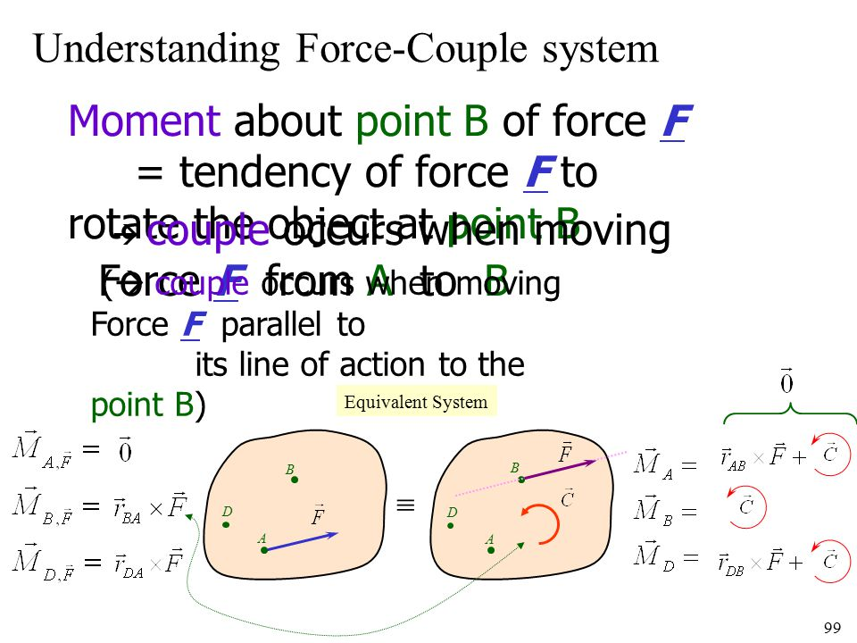 99 Understanding Force-Couple system A B  A B D D Moment about point B of force F = tendency of force F to rotate the object at point B  couple occu