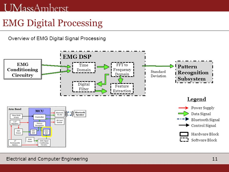 11 Electrical and Computer Engineering EMG Digital Processing Overview of EMG Digital Signal Processing EMG DSP Power Supply Data Signal Bluetooth Signal Control Signal Hardware Block Software Block Legend Time Domain EMG Conditioning Circuitry Pattern Recognition Subsystem Standard Deviation FFT to Frequency Domain Digital Filter Feature Extraction