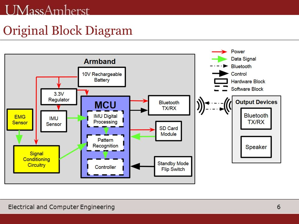 6 Electrical and Computer Engineering Original Block Diagram