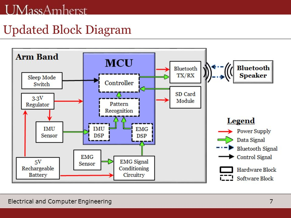 7 Electrical and Computer Engineering Updated Block Diagram