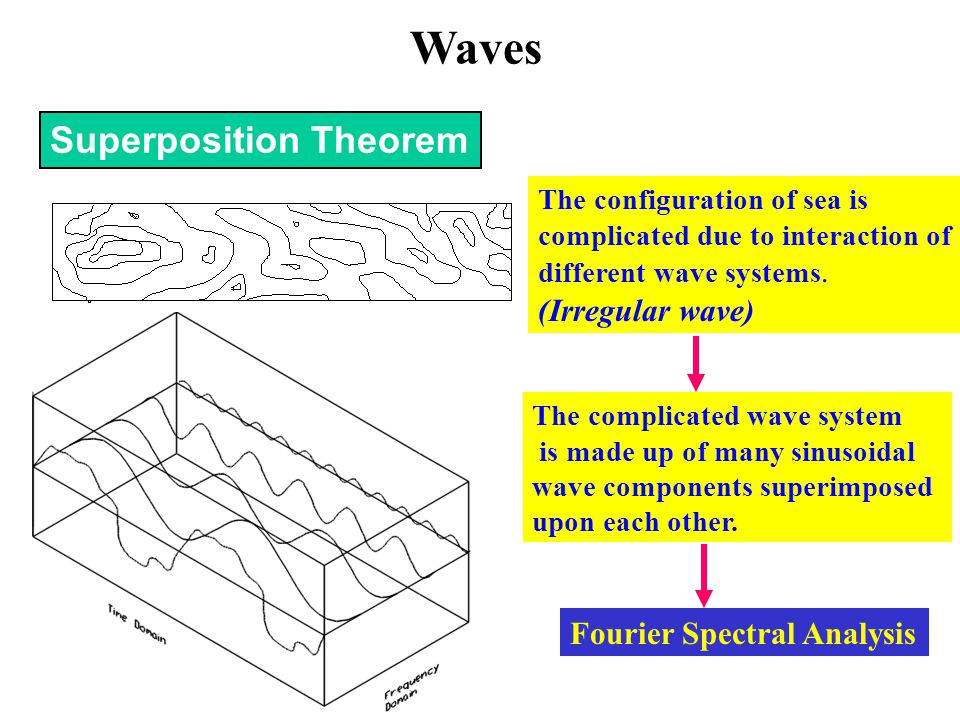 Superposition Theorem The configuration of sea is complicated due to interaction of different wave systems. (Irregular wave) The complicated wave syst