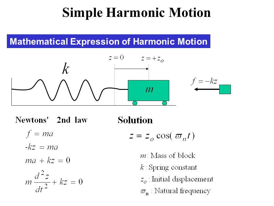 Mathematical Expression of Harmonic Motion Simple Harmonic Motion