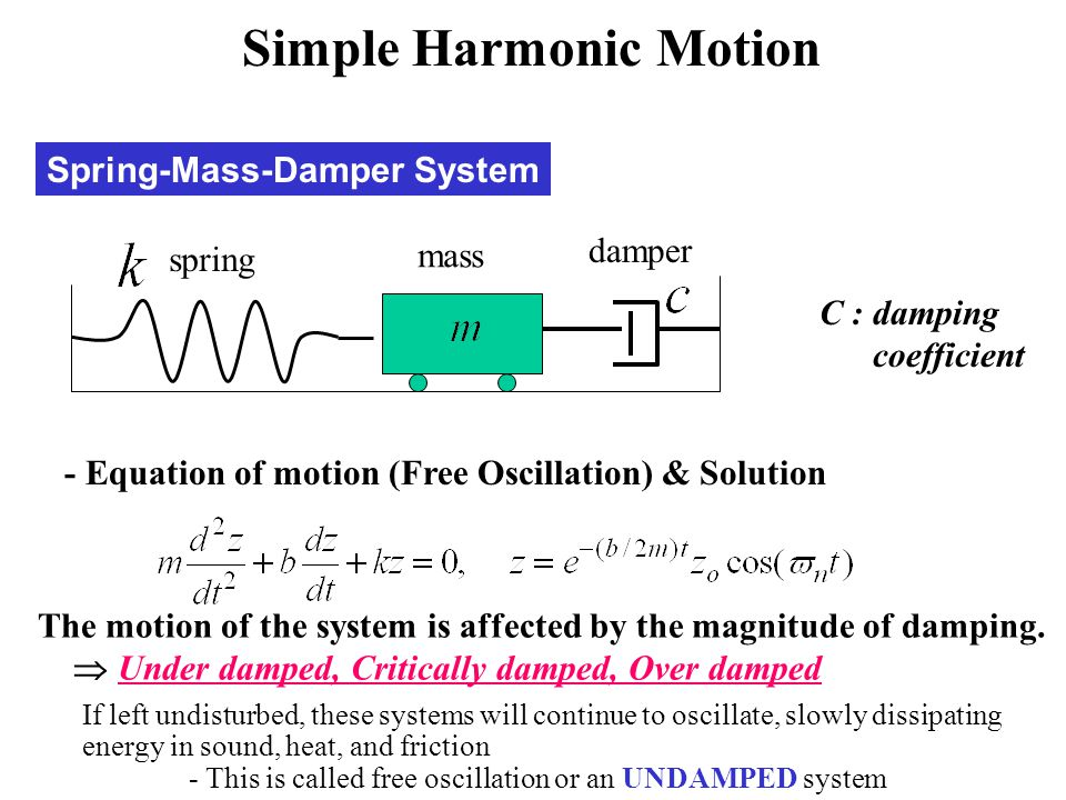 Spring-Mass-Damper System spring mass damper - Equation of motion (Free Oscillation) & Solution C : damping coefficient The motion of the system is af