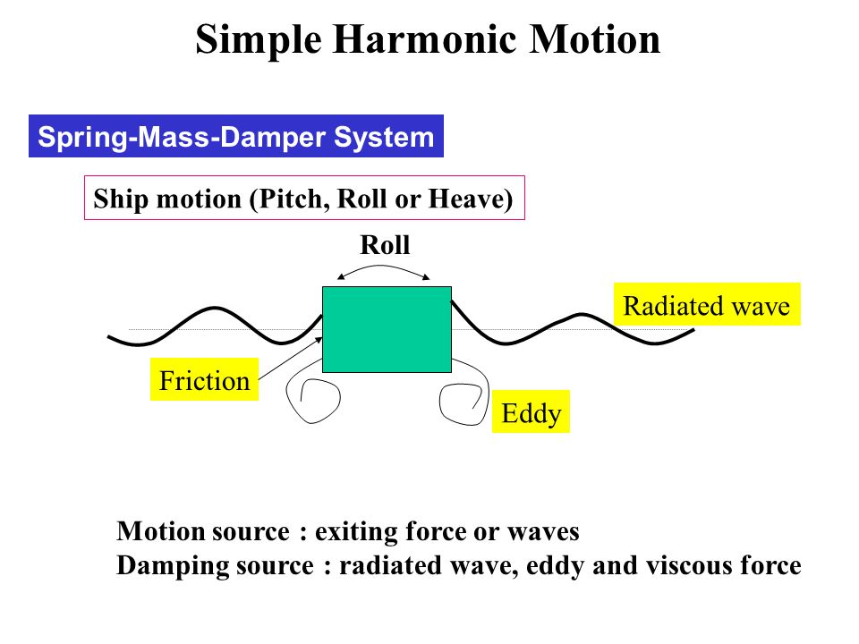 Spring-Mass-Damper System Roll Motion source : exiting force or waves Damping source : radiated wave, eddy and viscous force Radiated wave Eddy Fricti