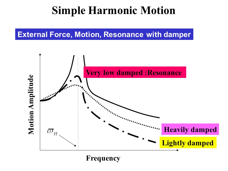 External Force, Motion, Resonance with damper Frequency Motion Amplitude Very low damped :Resonance Lightly damped Heavily damped Simple Harmonic Moti