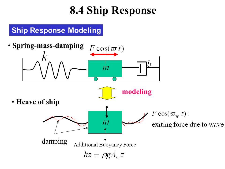 Ship Response Modeling 8.4 Ship Response Heave of ship damping Spring-mass-damping modeling Additional Buoyancy Force