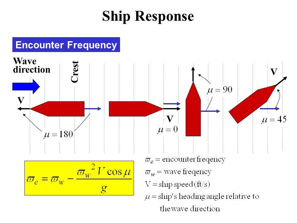 Encounter Frequency Crest V V Wave direction V Ship Response