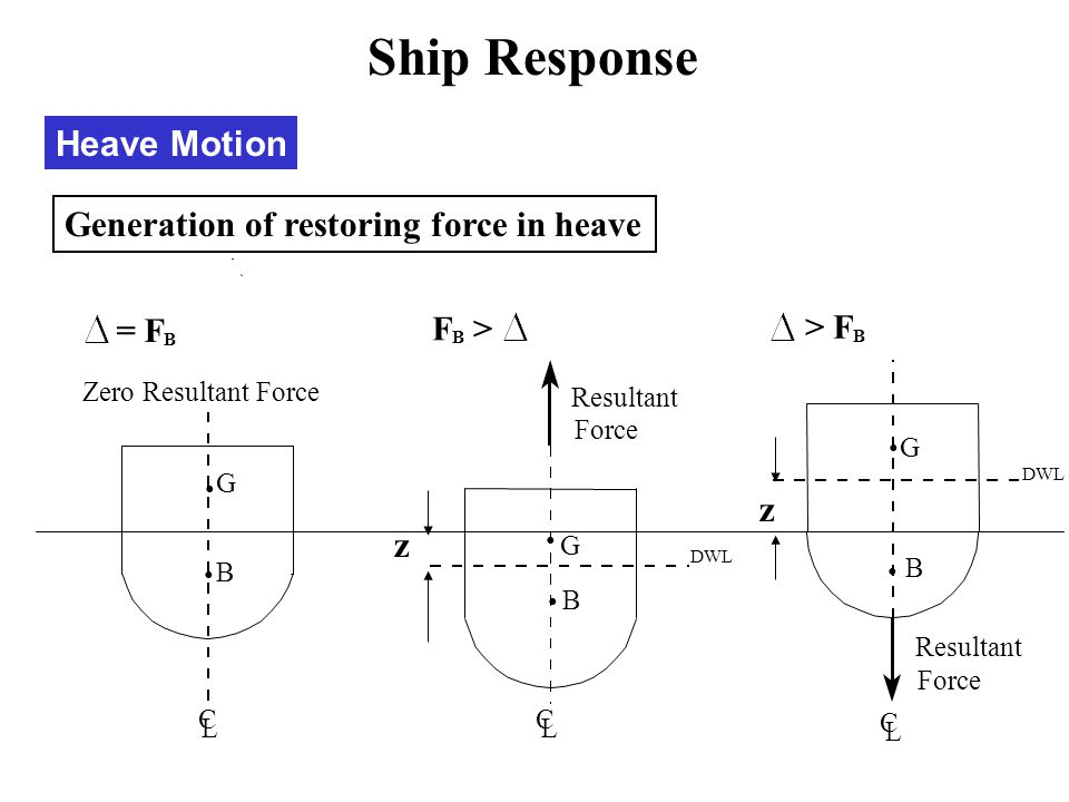 Heave Motion Generation of restoring force in heave z z Ship Response = F B Zero Resultant Force DWL Resultant Force F B > DWL Resultant Force C L C L