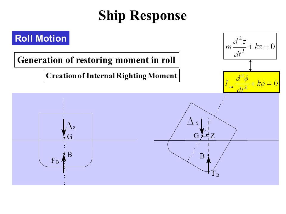 Roll Motion Generation of restoring moment in roll Creation of Internal Righting Moment G S B F B ¸ B F B ¸ GZ S Ship Response
