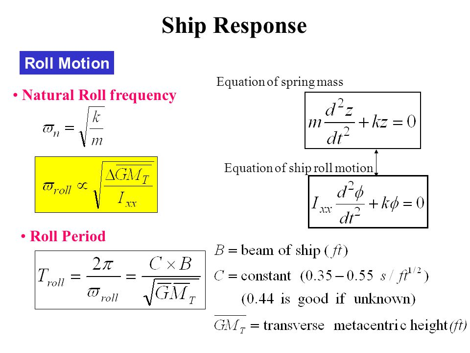 Roll Motion Natural Roll frequency Roll Period Equation of spring mass Equation of ship roll motion Ship Response