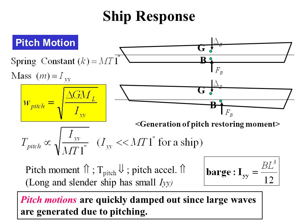 Pitch Motion (Long and slender ship has small I yy) Pitch motions are quickly damped out since large waves are generated due to pitching. G B G B Pitc