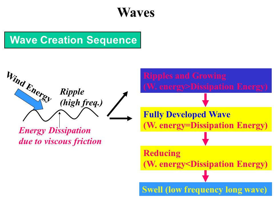 Wave Creation Sequence Wind Energy Energy Dissipation due to viscous friction Fully Developed Wave (W. energy=Dissipation Energy) Swell (low frequency