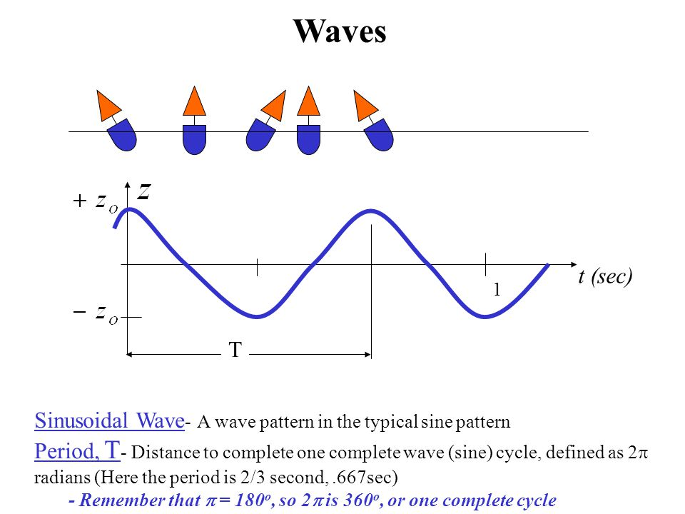 t (sec) T Sinusoidal Wave - A wave pattern in the typical sine pattern Period, T - Distance to complete one complete wave (sine) cycle, defined as 2 