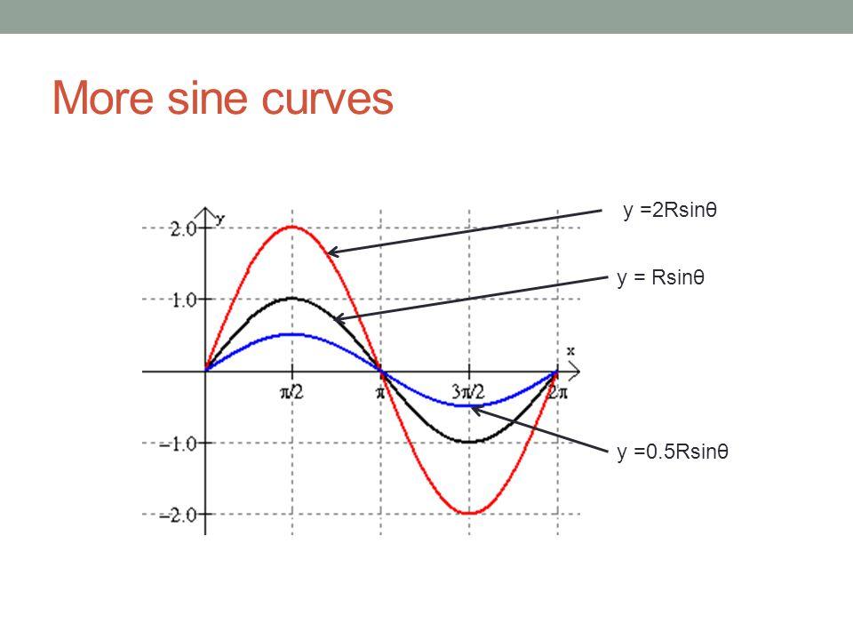 More sine curves y = Rsinθ y =2Rsinθ y =0.5Rsinθ