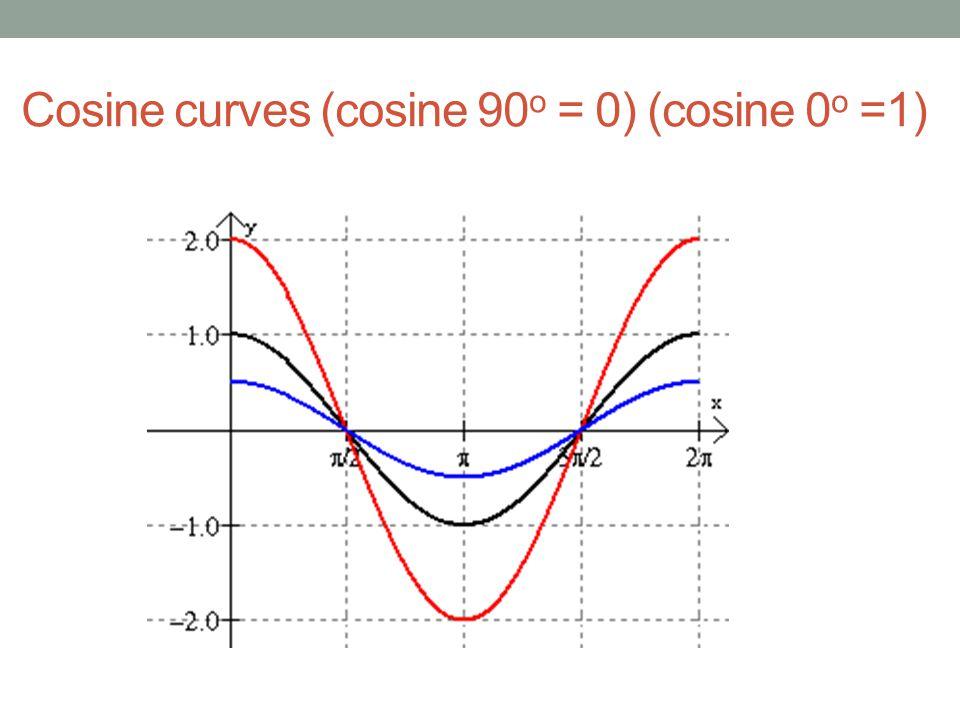 Cosine curves (cosine 90 o = 0) (cosine 0 o =1)