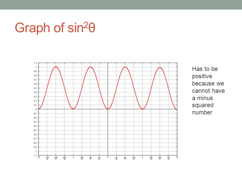 Graph of sin 2 θ Has to be positive because we cannot have a minus squared number