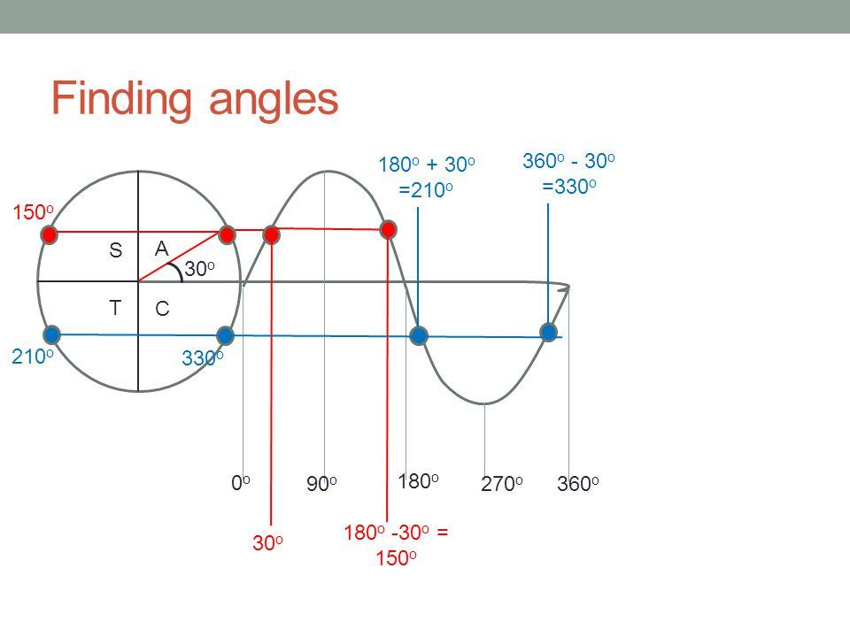 Finding angles 90 o 180 o 270 o 360 o 0o0o 30 o 180 o -30 o = 150 o 180 o + 30 o =210 o 360 o - 30 o =330 o 150 o 210 o 330 o C A S T