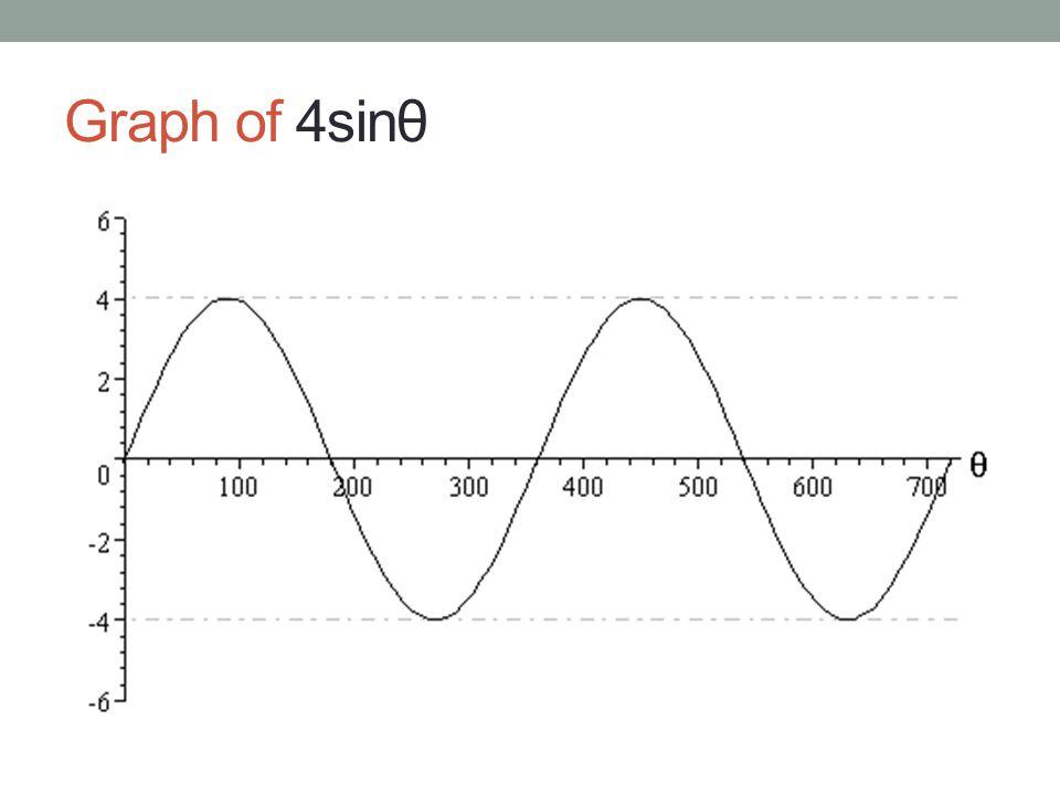Graph of 4sinθ