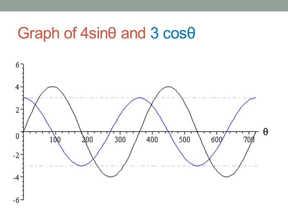Graph of 4sinθ and 3 cosθ
