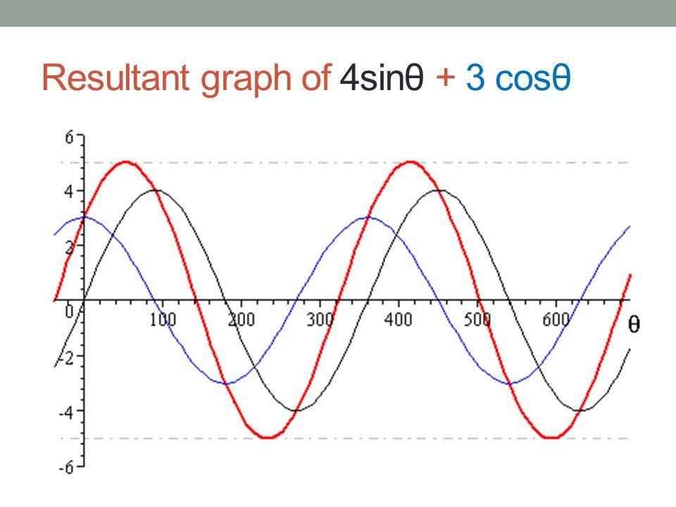Resultant graph of 4sinθ + 3 cosθ