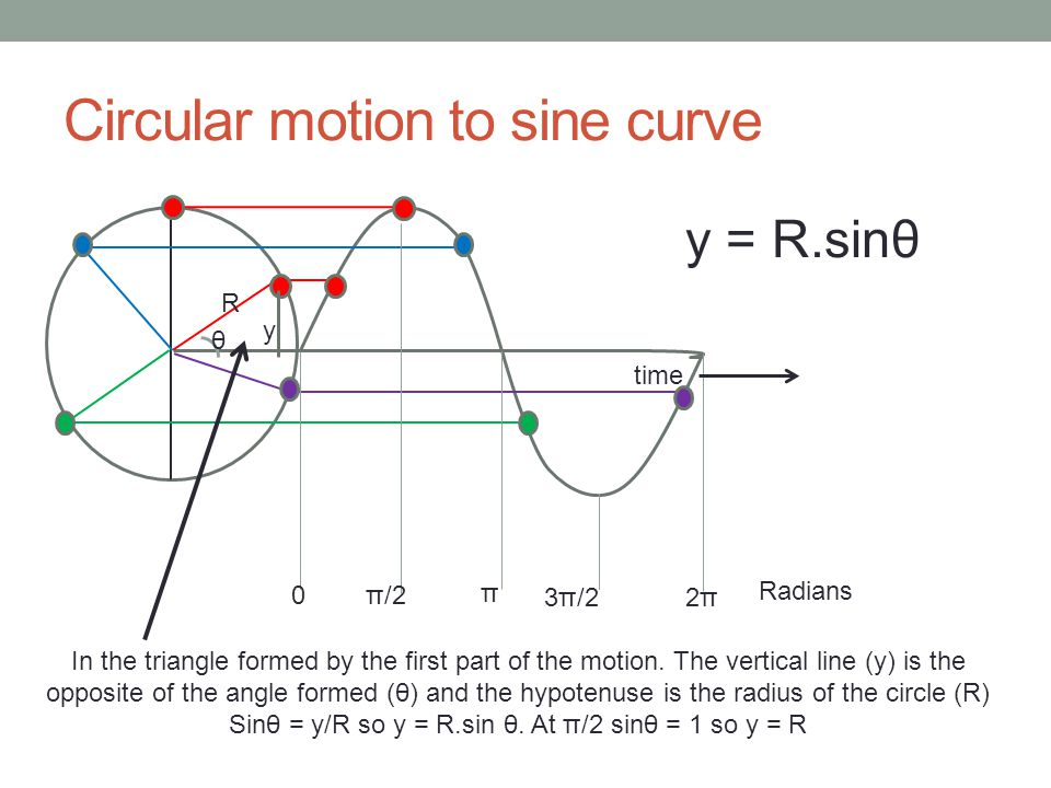 Circular motion to sine curve π/2 π Radians 3π/2 2π2π time y = R.sinθ In the triangle formed by the first part of the motion. The vertical line (y) is