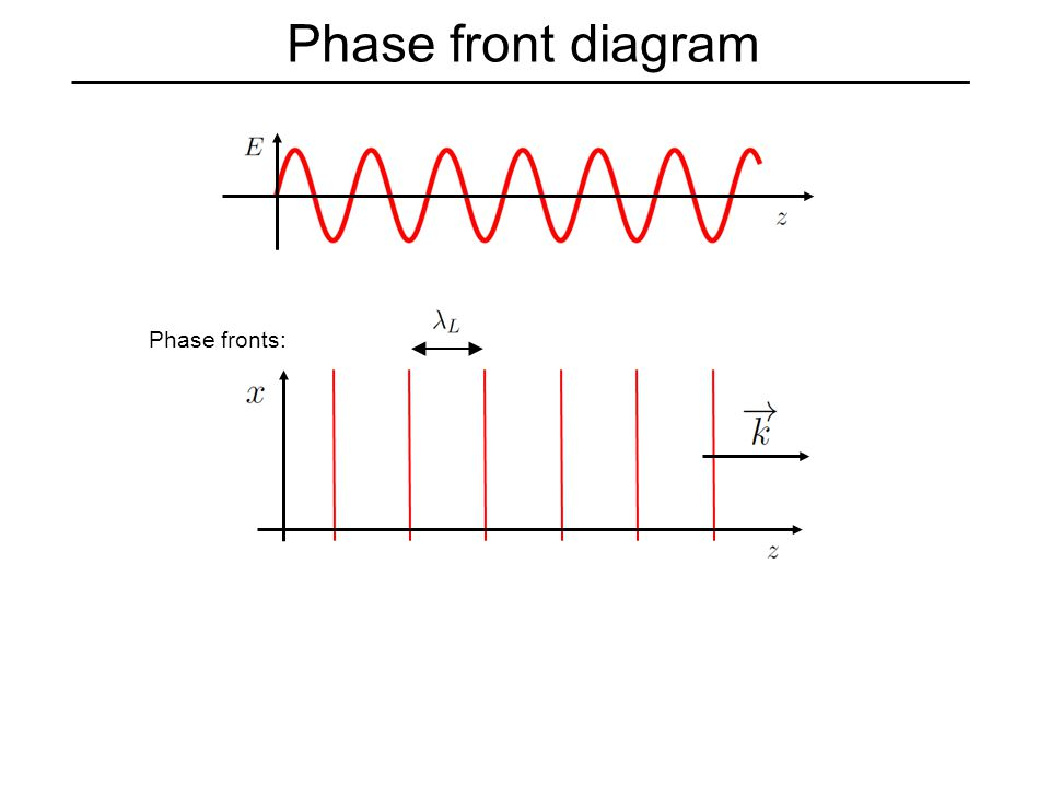 Phase front diagram Phase fronts: