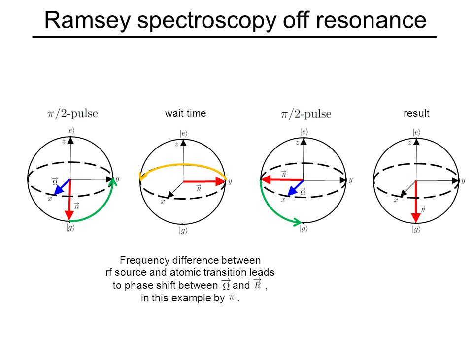 Ramsey spectroscopy off resonance wait time result Frequency difference between rf source and atomic transition leads to phase shift between and, in this example by.