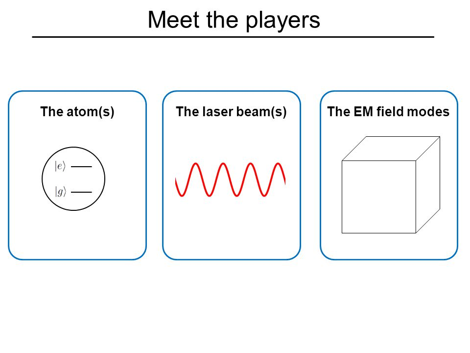 Meet the players The atom(s)The laser beam(s)The EM field modes