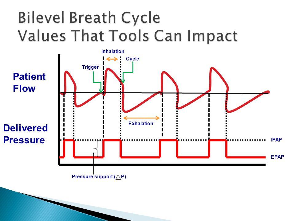  iVAPS – (ResMed)  Intelligent Volume Assured Pressure Support  AVAPS (Philips)  Average Volume Assured Pressure Support Can assure Tidal Volume while the patient is sleeping Is Servo Controlled