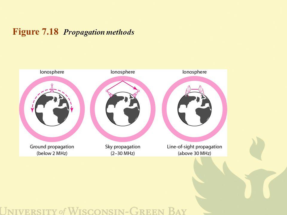Figure 7.18 Propagation methods