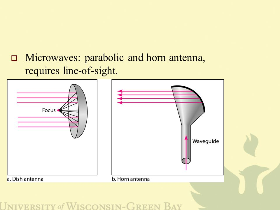  Microwaves: parabolic and horn antenna, requires line-of-sight.