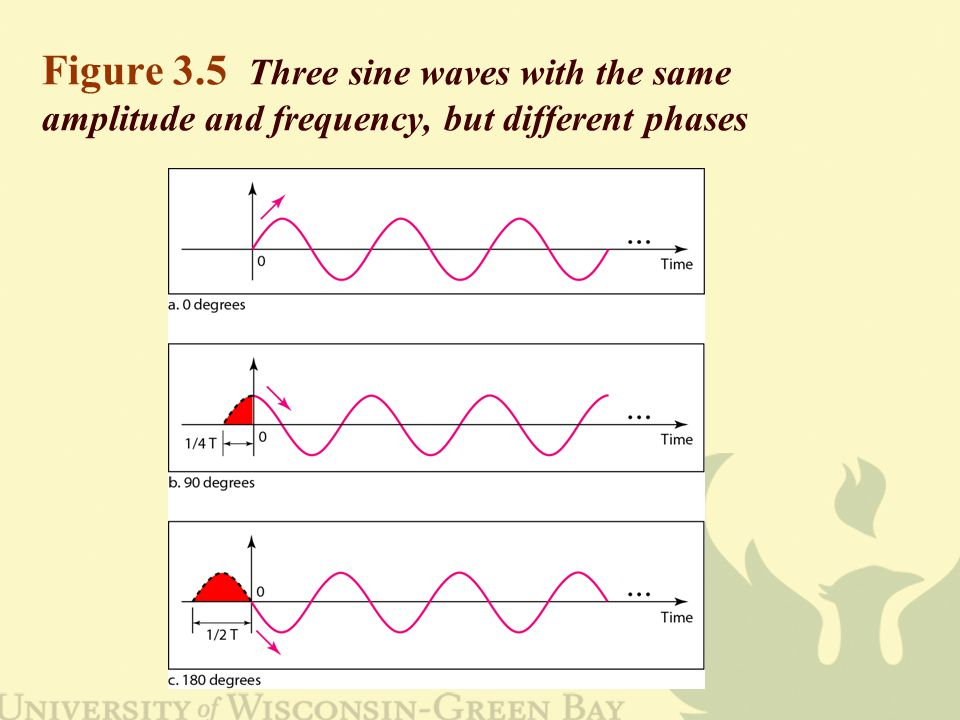 Figure 3.5 Three sine waves with the same amplitude and frequency, but different phases