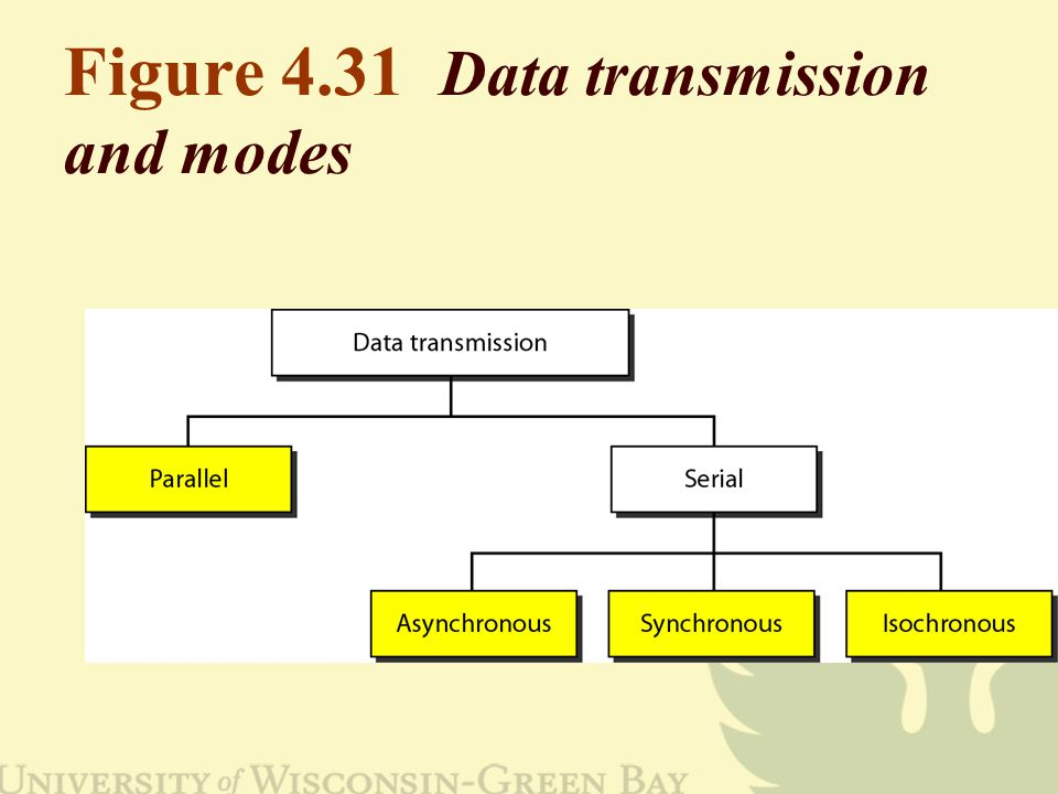Figure 4.31 Data transmission and modes
