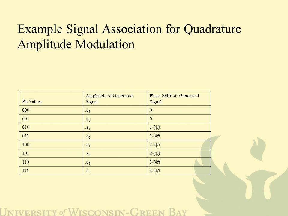 Example Signal Association for Quadrature Amplitude Modulation Bit Values Amplitude of Generated Signal Phase Shift of Generated Signal 000A1A1 0 001A2A2 0 010A1A1 1/(4f) 011A2A2 1/(4f) 100A1A1 2/(4f) 101A2A2 2/(4f) 110A1A1 3/(4f) 111A2A2 3/(4f)