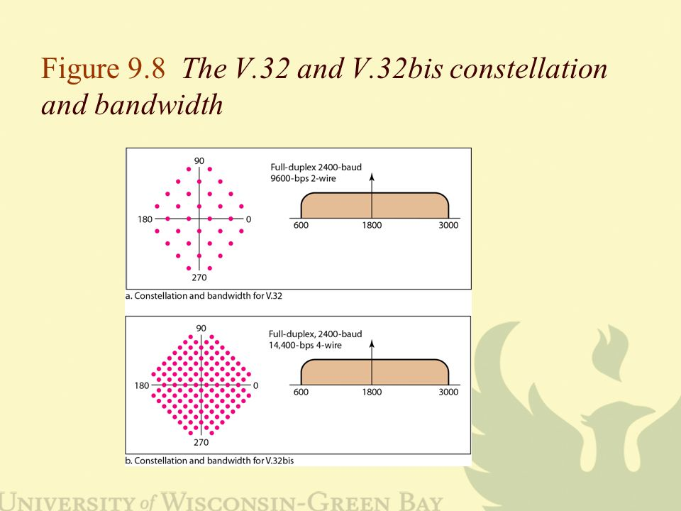 Figure 9.8 The V.32 and V.32bis constellation and bandwidth