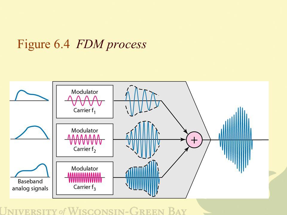 Figure 6.4 FDM process