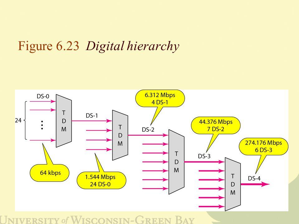 Figure 6.23 Digital hierarchy