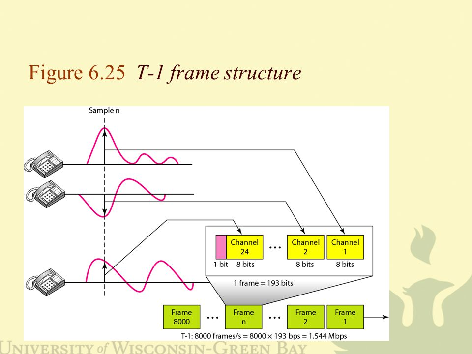 Figure 6.25 T-1 frame structure
