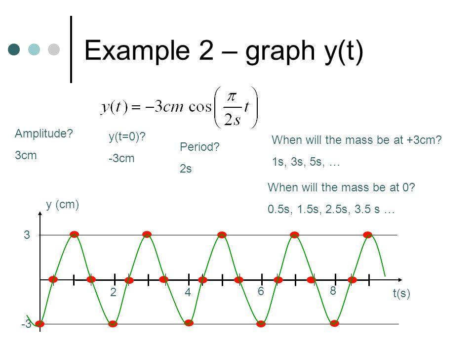 Example 2 – graph y(t) Amplitude? 3cm -3 3 y (cm) y(t=0)? -3cm Period? 2s 24 6 8 t(s) When will the mass be at +3cm? 1s, 3s, 5s, … When will the mass
