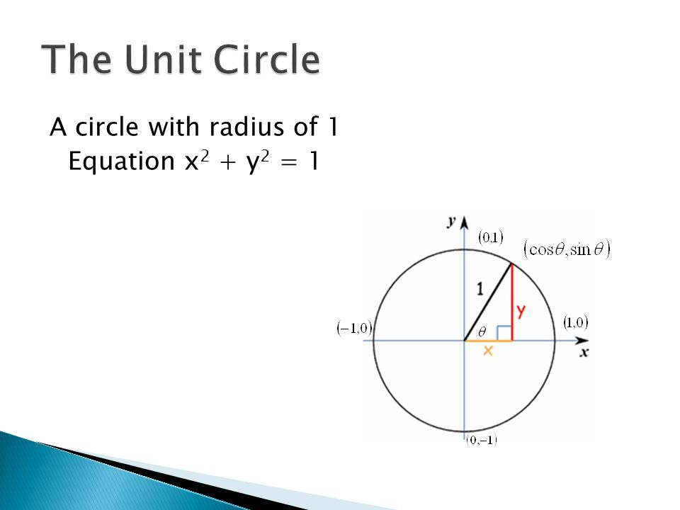 A circle with radius of 1 Equation x 2 + y 2 = 1