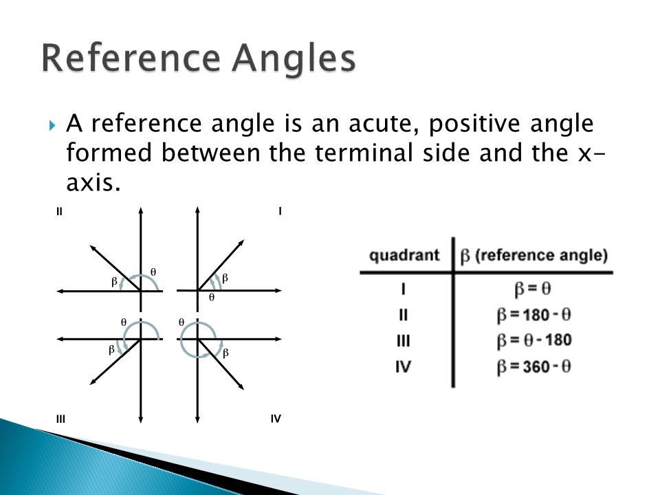  A reference angle is an acute, positive angle formed between the terminal side and the x- axis.