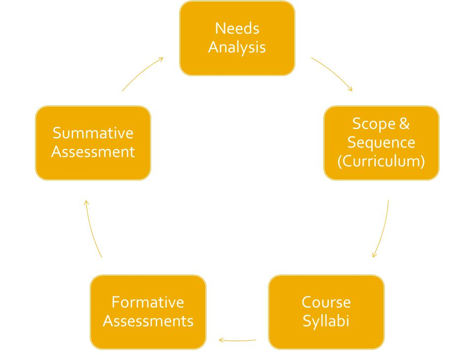 Needs Analysis Scope & Sequence (Curriculum) Course Syllabi Formative Assessments Summative Assessment