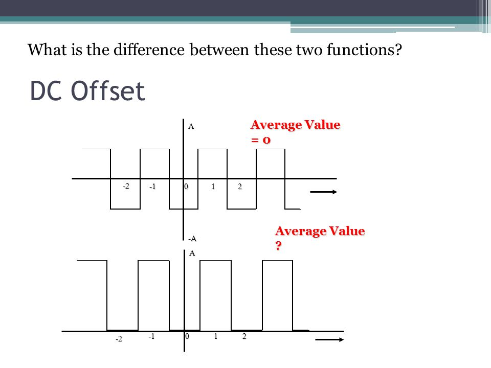 DC Offset What is the difference between these two functions A012 -2 -A A012 -2 Average Value = 0 Average Value
