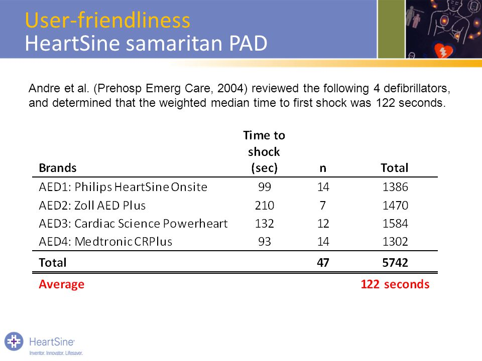 Andre et al. (Prehosp Emerg Care, 2004) reviewed the following 4 defibrillators, and determined that the weighted median time to first shock was 122 s