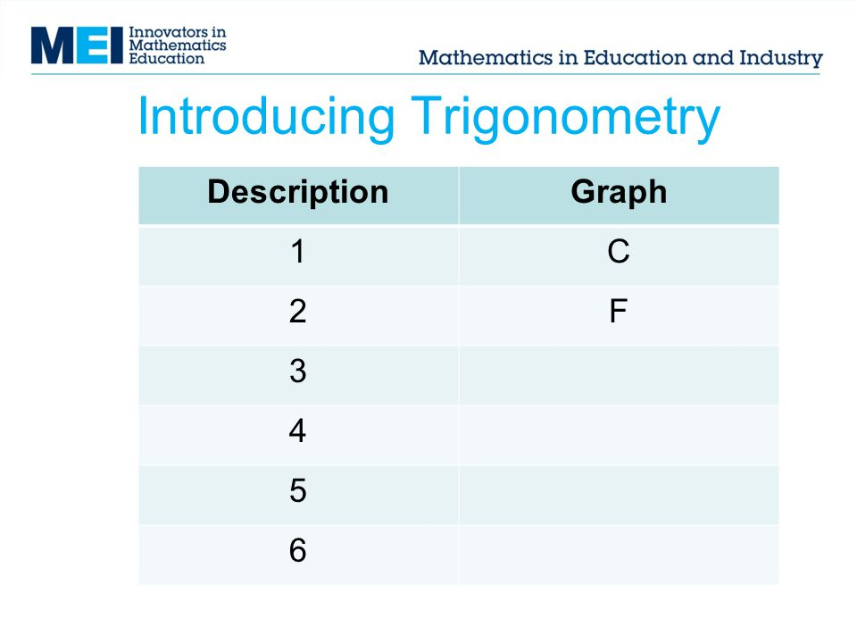 Introducing Trigonometry DescriptionGraph 1C 2F 3 4 5 6