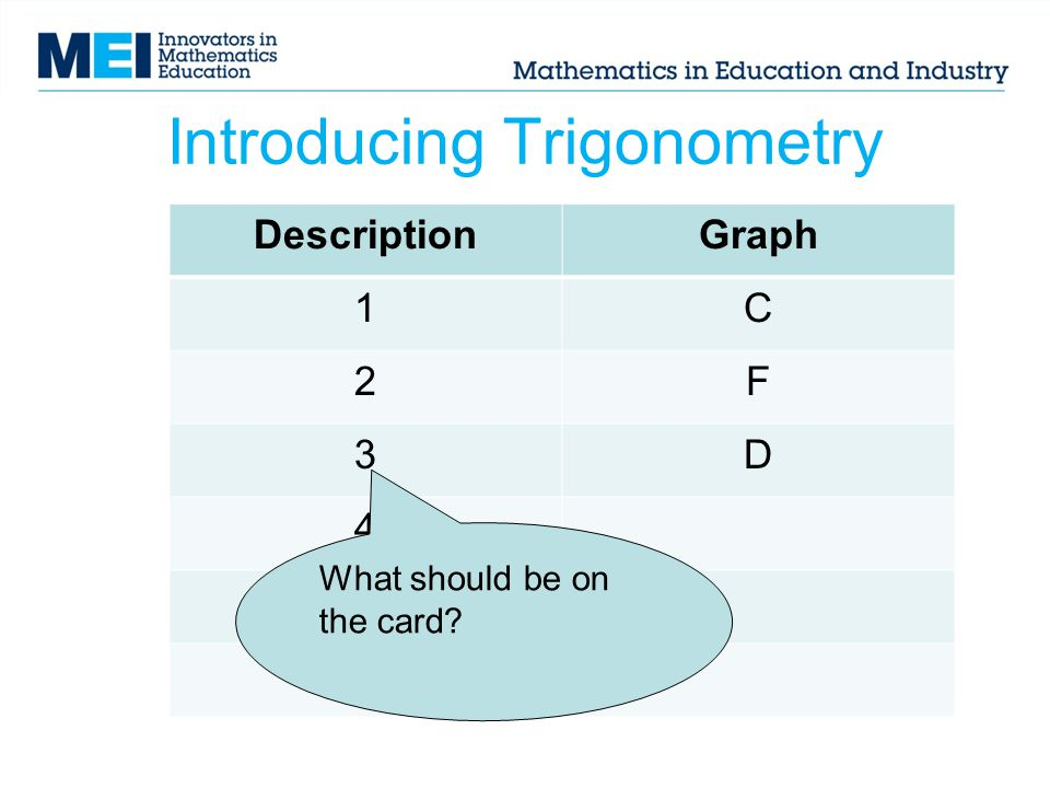 Introducing Trigonometry DescriptionGraph 1C 2F 3D 4 5 6 What should be on the card?