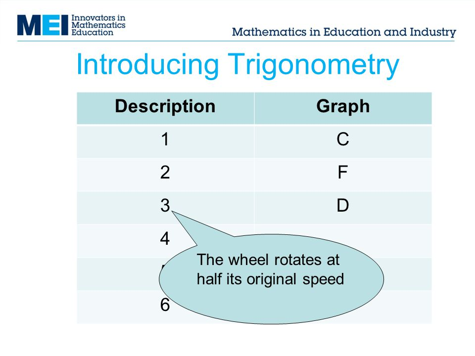 Introducing Trigonometry DescriptionGraph 1C 2F 3D 4 5 6 The wheel rotates at half its original speed
