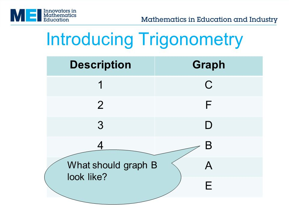 Introducing Trigonometry DescriptionGraph 1C 2F 3D 4B 5A 6E What should graph B look like?