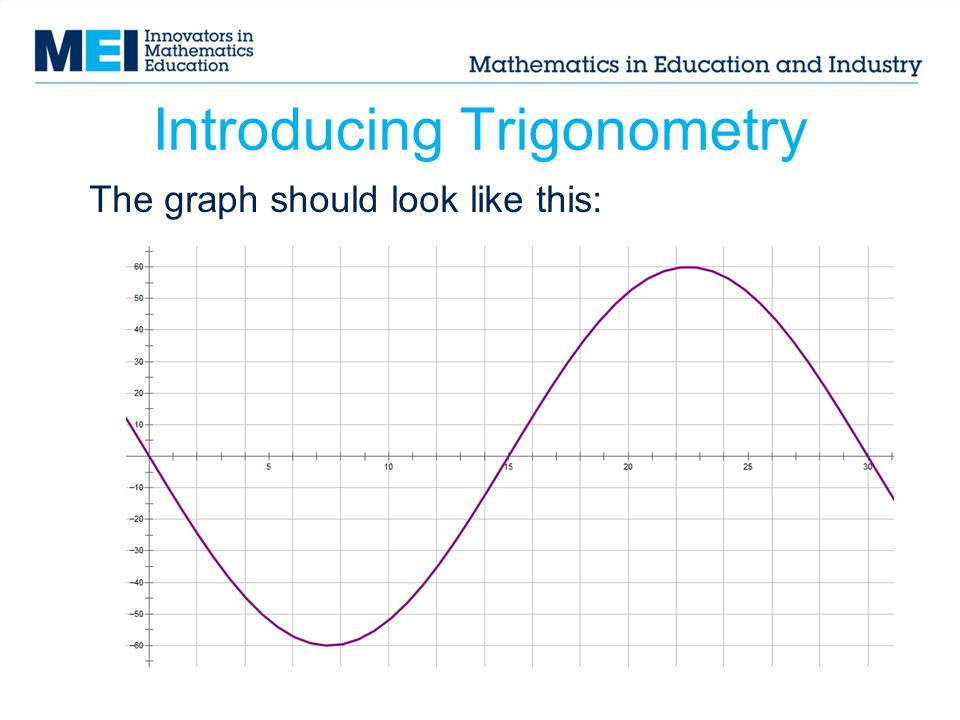 Introducing Trigonometry The graph should look like this:
